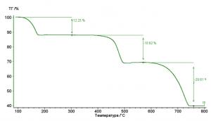 Кривая ТГА оксалата кальция