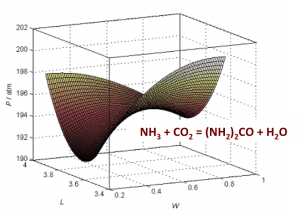 Calculation of VLE surface around the saddle aseotrope in ammonia – carbon dioxide system